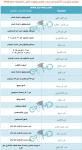 فتح باب التقدم للدراسات العليا بكليات الطب المصرية...png