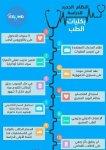 النظام الجديد لدراسة الطب فى مصر.jpg